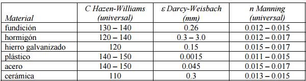 Epanet - coeficiente de pérdidas